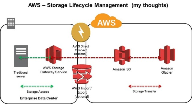 AWS Storage Lifecycle Management